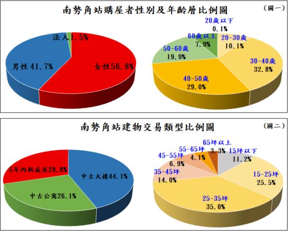 圖一、南勢角站購屋者性別及年齡層比例圖、圖二、南勢角站建物交易類型比例圖_圖示