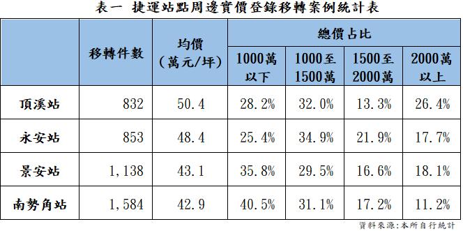 表一、捷運站點周邊實價登錄移轉案例統計表_圖示