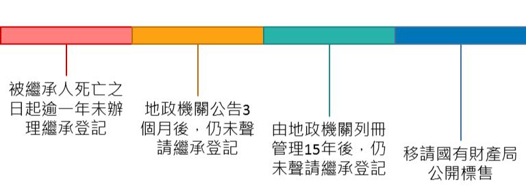 官網更新未辦繼承(圖)