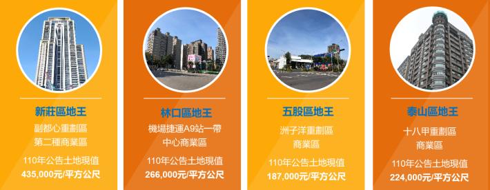 新莊地政事務所轄內110年各區公告土地現值最高價地王_圖示