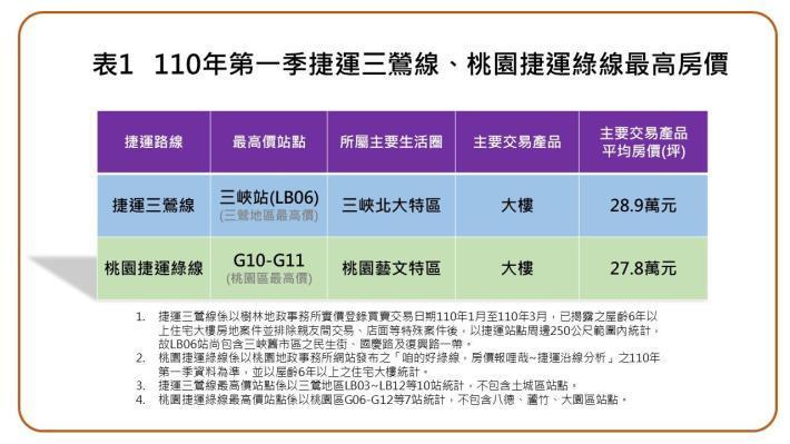 附件表1-110年第一季捷運三鶯線、桃園捷運線最高房價_圖示