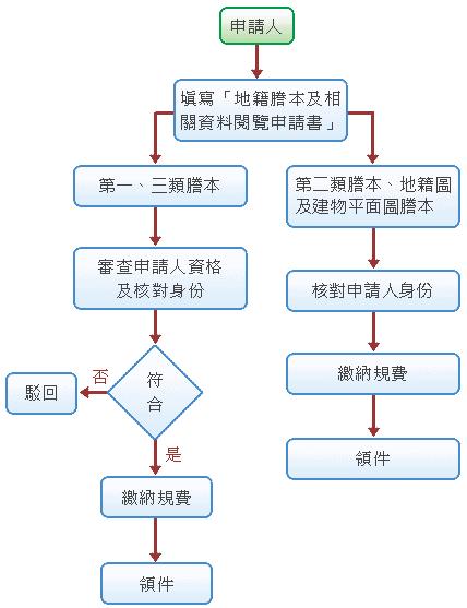 謄本流程圖