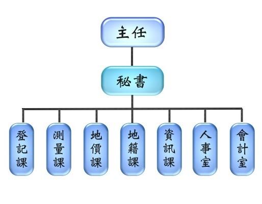 組織系統表