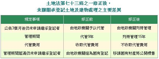 未辦繼承登記土地及建物處理之主要差異表
